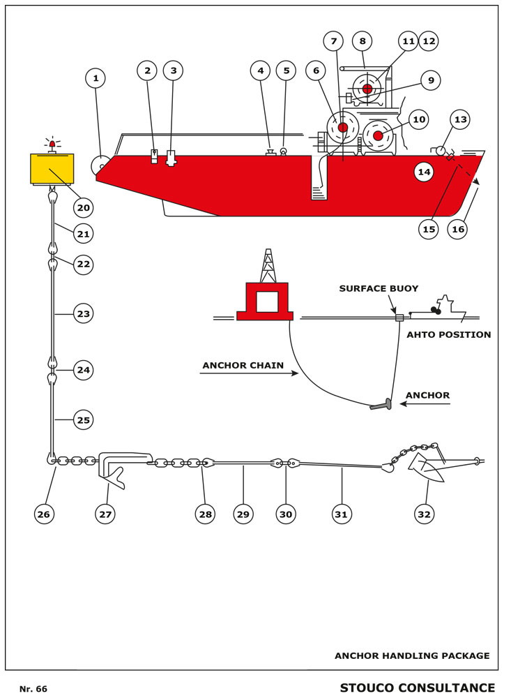 Anchor Handling Towing Ship Stouco Consultance Bv